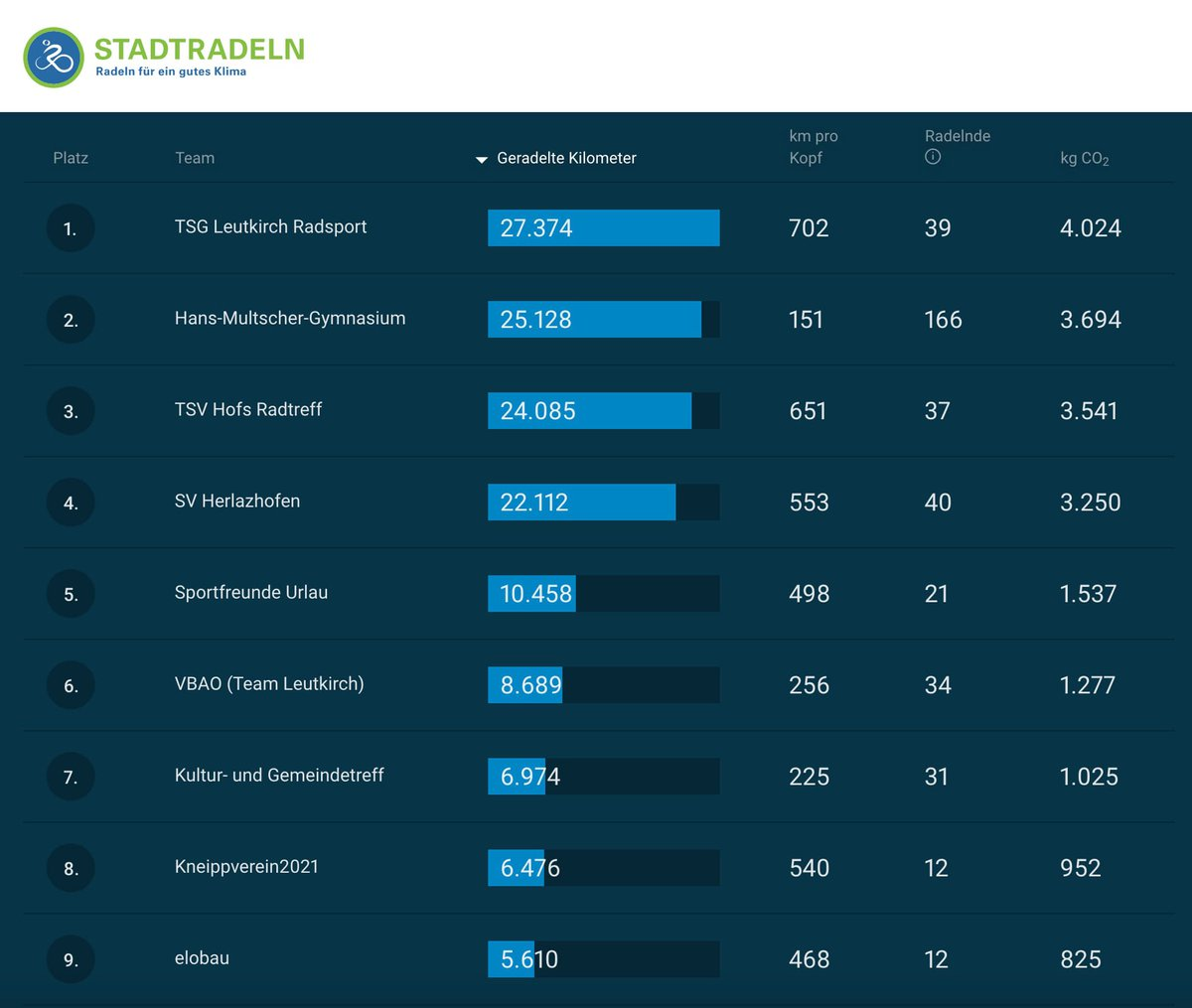 Die Teamergebnisse beim diesjährigen Stadt-Radeln der Großen Kreisstadt Leutkirch